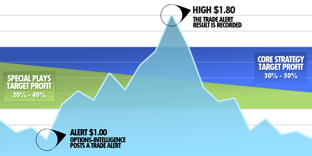 A chart showing how we calculate our target profit ranges.